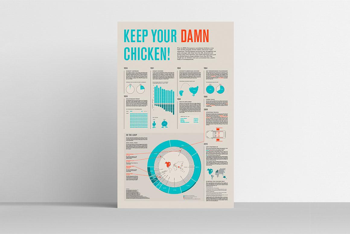 Chicken Tax